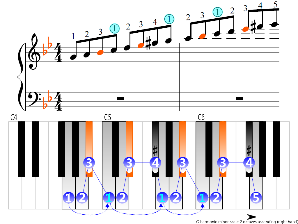Figure 3. Ascending of the G harmonic minor scale 2 octaves (right hand)