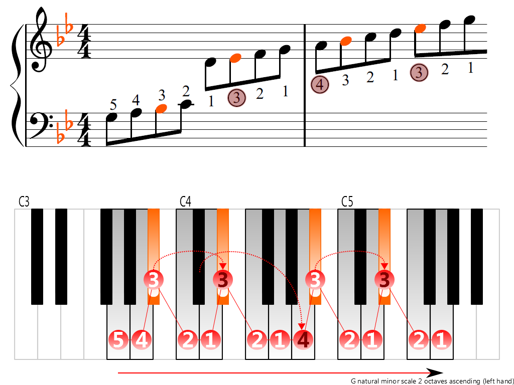 Figure 3. Ascending of the G natural minor scale 2 octaves (left hand)