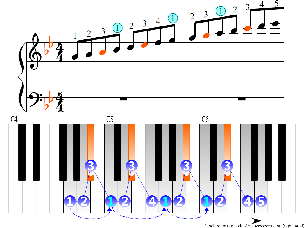 Figure 3. Ascending of the G natural minor scale 2 octaves (right hand)