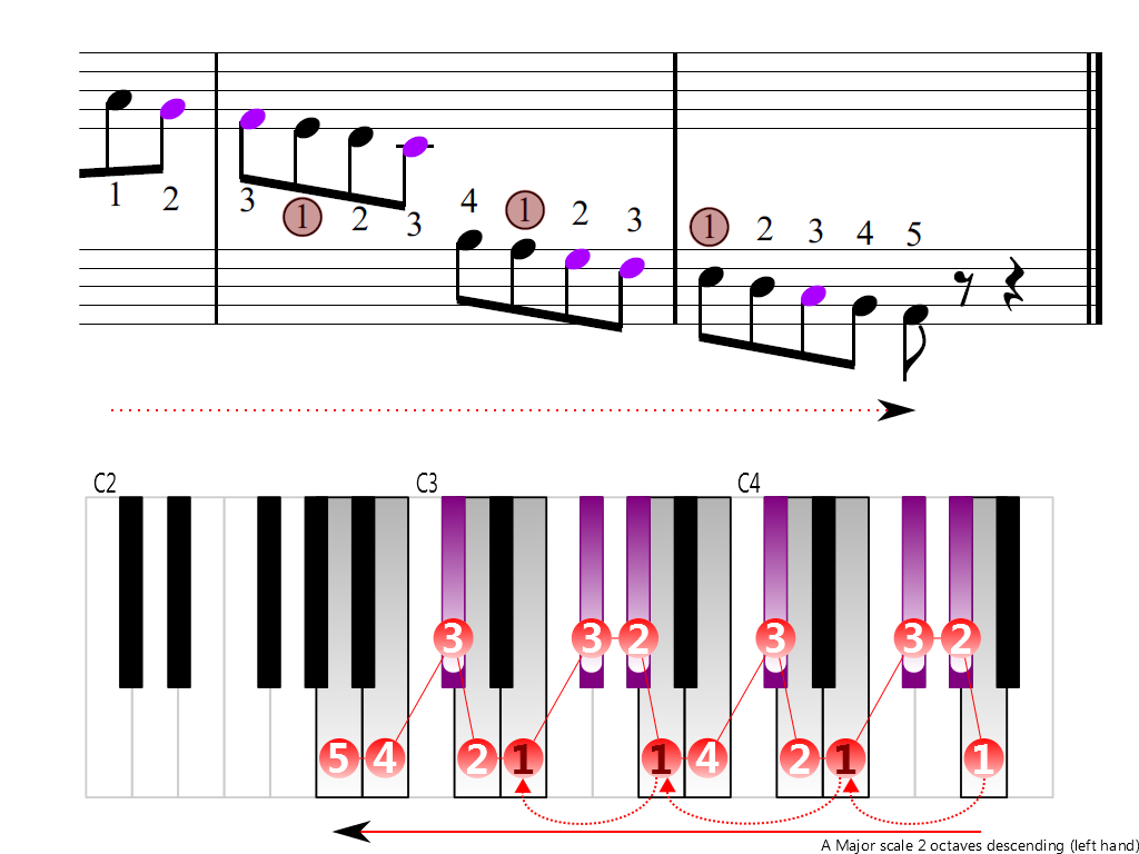 Figure 4. Descending of the A Major scale 2 octaves (left hand)