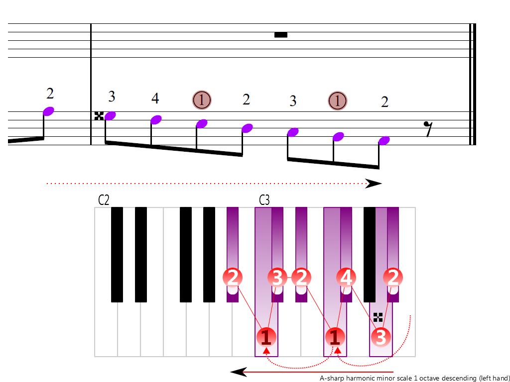 Figure 4. Descending of the A-sharp harmonic minor scale 1 octave (left hand)
