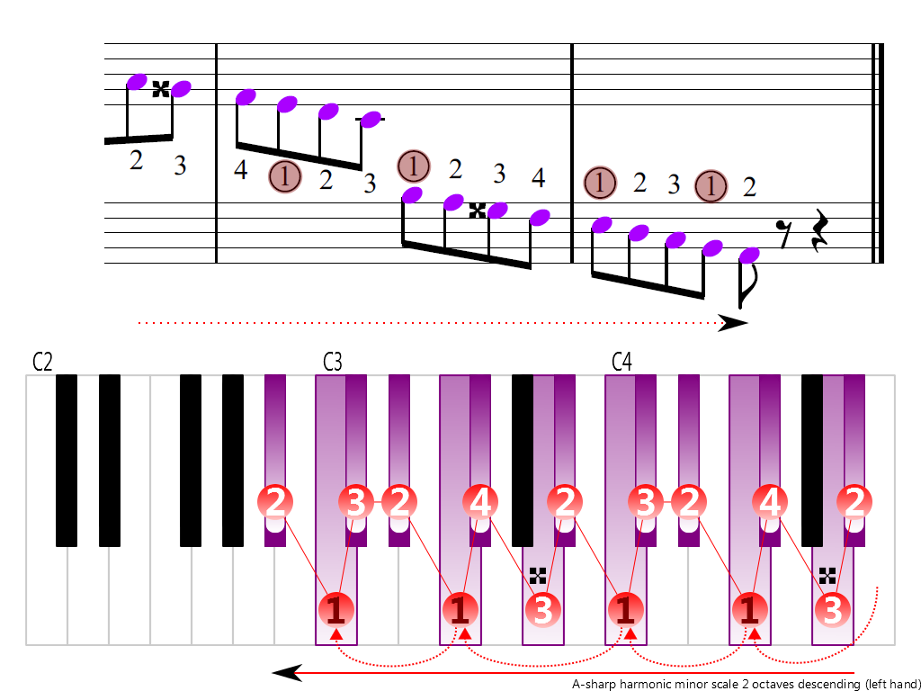 Figure 4. Descending of the A-sharp harmonic minor scale 2 octaves (left hand)