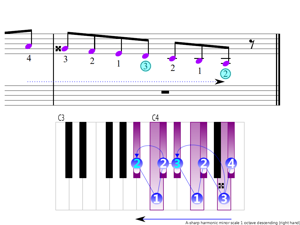 Figure 4. Descending of the A-sharp harmonic minor scale 1 octave (right hand)