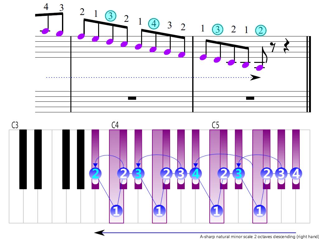 bflat natural minor scale 2 octaves piano
