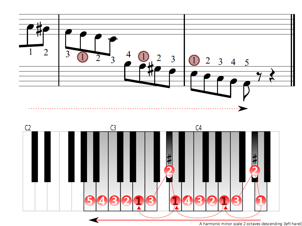 Figure 4. Descending of the A harmonic minor scale 2 octaves (left hand)
