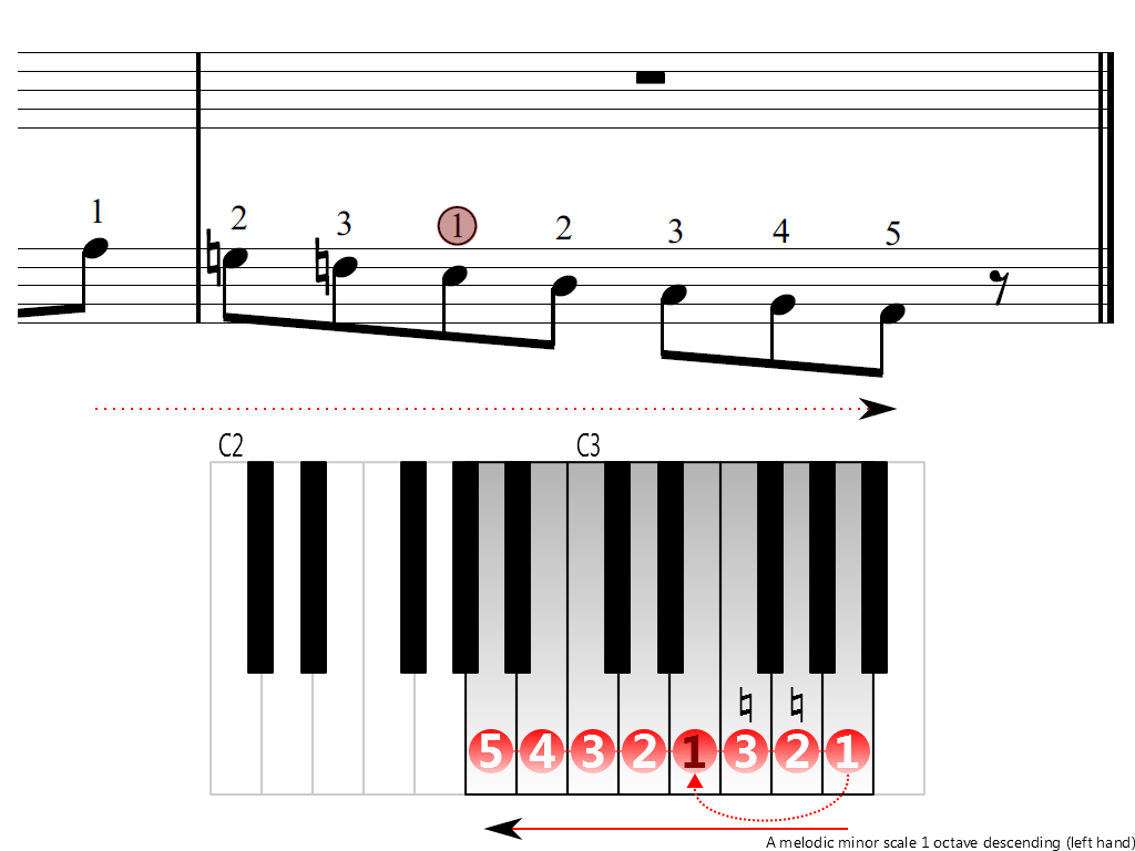 Figure 4. Descending of the A melodic minor scale 1 octave (left hand)