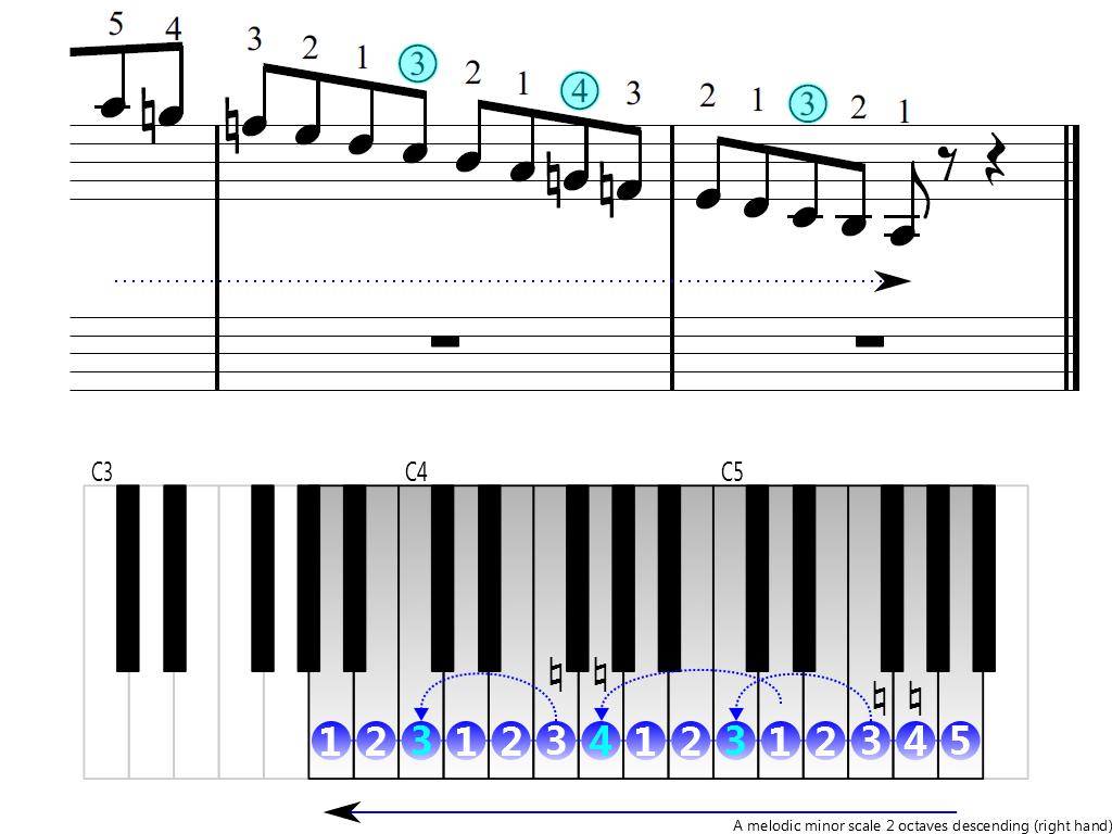 Figure 4. Descending of the A melodic minor scale 2 octaves (right hand)
