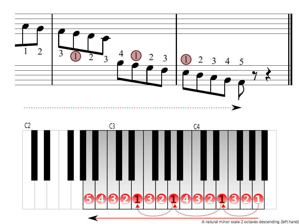 Figure 4. Descending of the A natural minor scale 2 octaves (left hand)