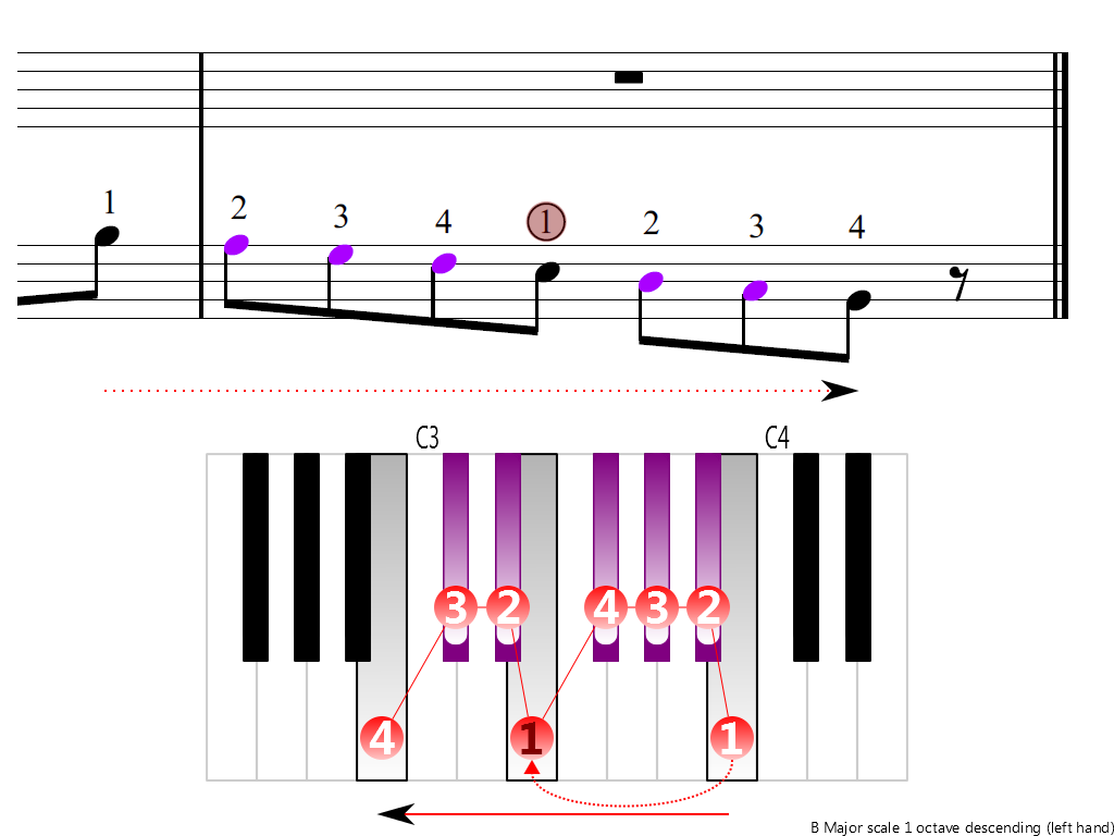 Figure 4. Descending of the B Major scale 1 octave (left hand)