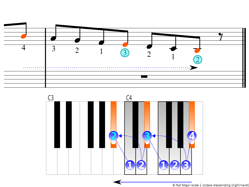 Figure 4. Descending of the B-flat Major scale 1 octave (right hand)