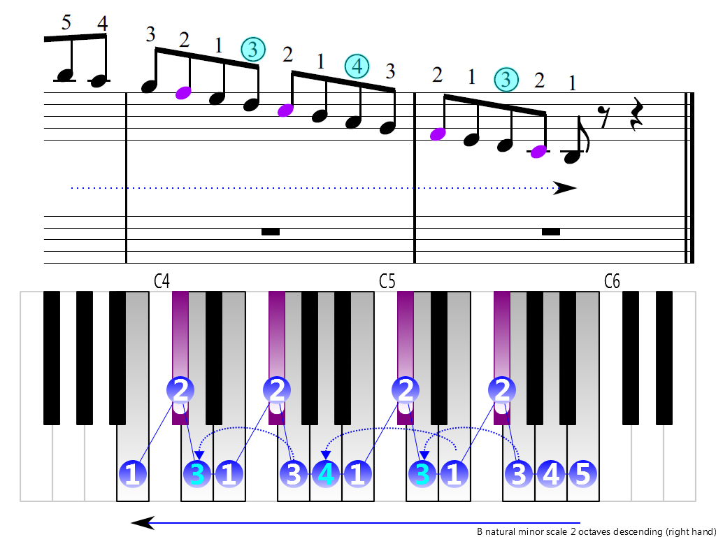 Figure 4. Descending of the B natural minor scale 2 octaves (right hand)