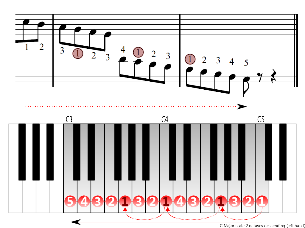 Figure 4. Descending of the C Major scale 2 octaves (left hand)