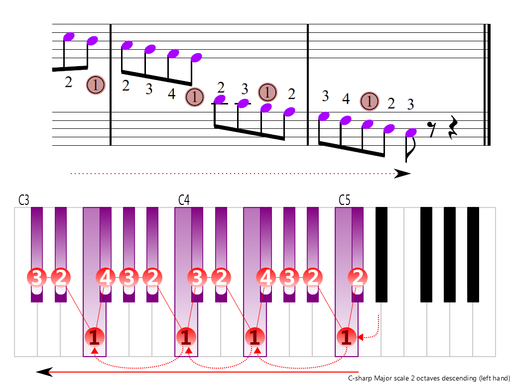 Figure 4. Descending of the C-sharp Major scale 2 octaves (left hand)