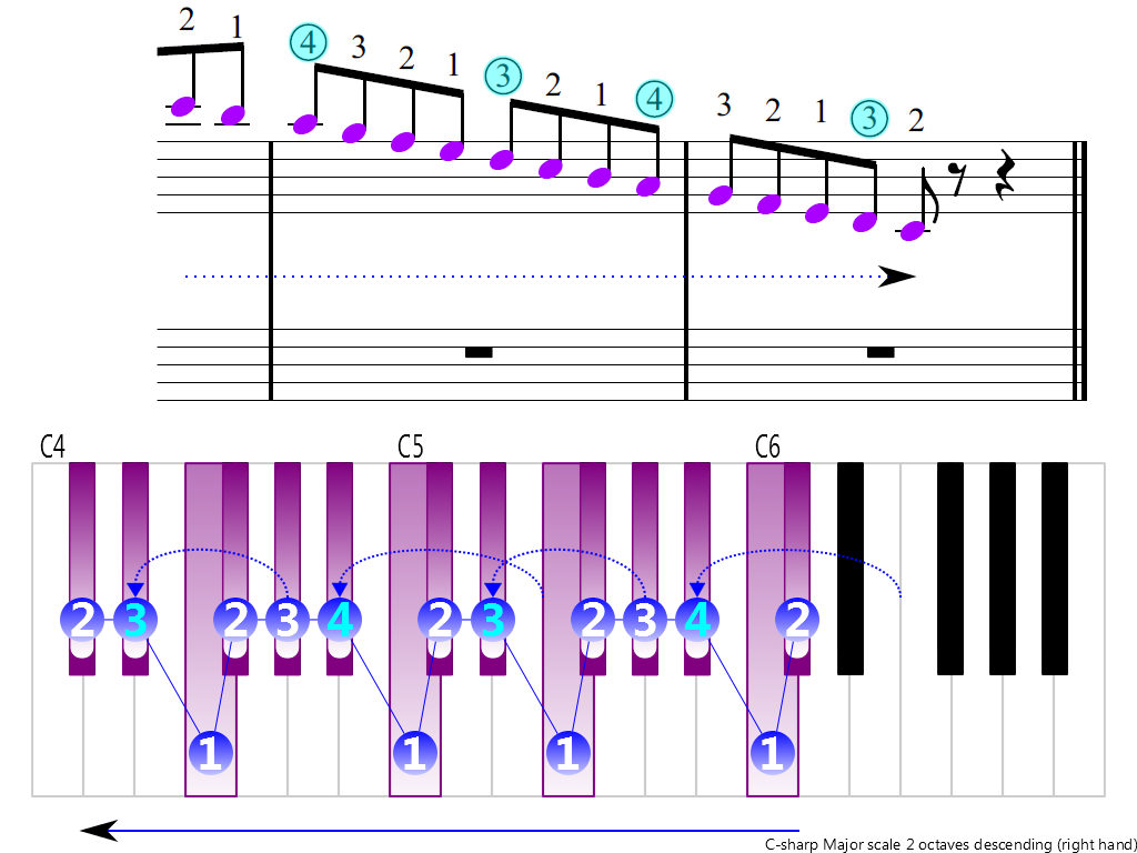 Figure 4. Descending of the C-sharp Major scale 2 octaves (right hand)