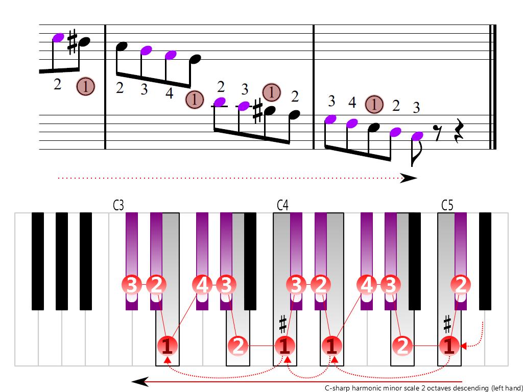 Figure 4. Descending of the C-sharp harmonic minor scale 2 octaves (left hand)