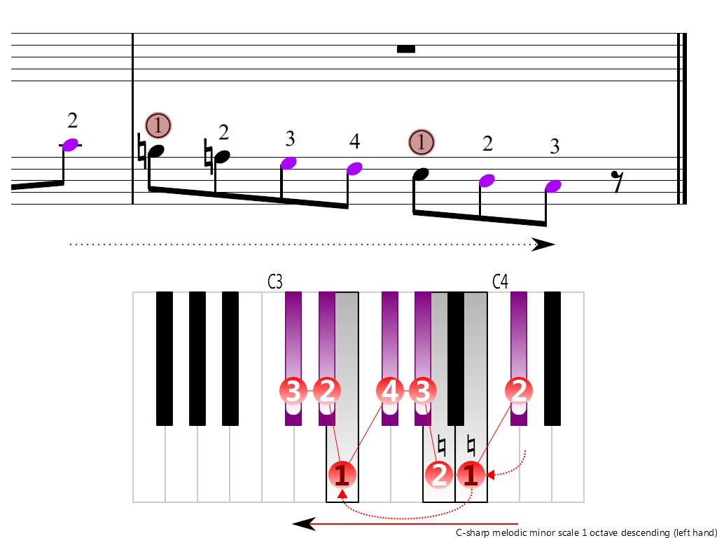 Figure 4. Descending of the C-sharp melodic minor scale 1 octave (left hand)