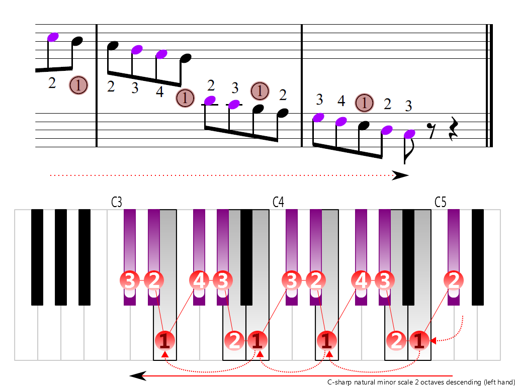 Figure 4. Descending of the C-sharp natural minor scale 2 octaves (left hand)