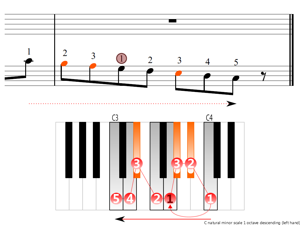 Figure 4. Descending of the C natural minor scale 1 octave (left hand)