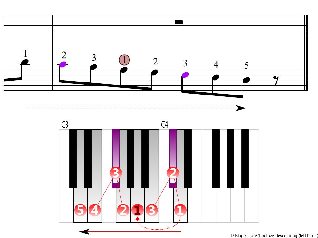 Figure 4. Descending of the D Major scale 1 octave (left hand)