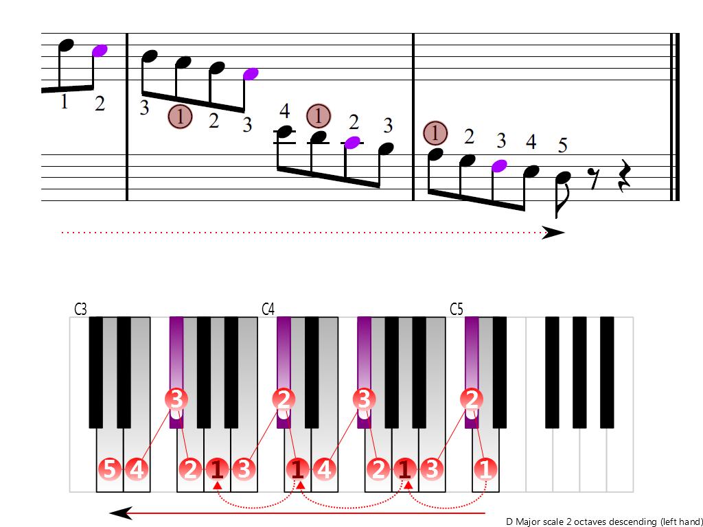 Figure 4. Descending of the D Major scale 2 octaves (left hand)
