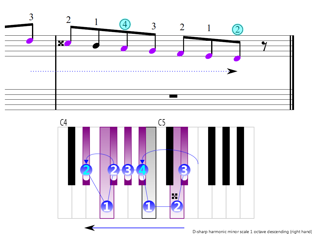 Figure 4. Descending of the D-sharp harmonic minor scale 1 octave (right hand)