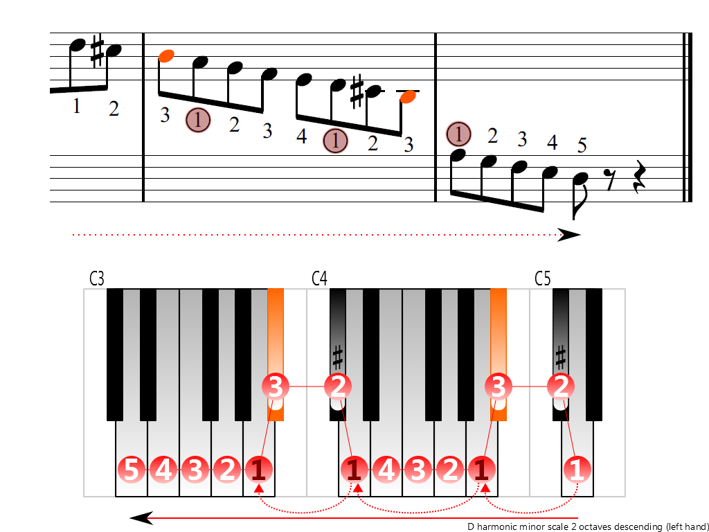 Figure 4. Descending of the D harmonic minor scale 2 octaves (left hand)