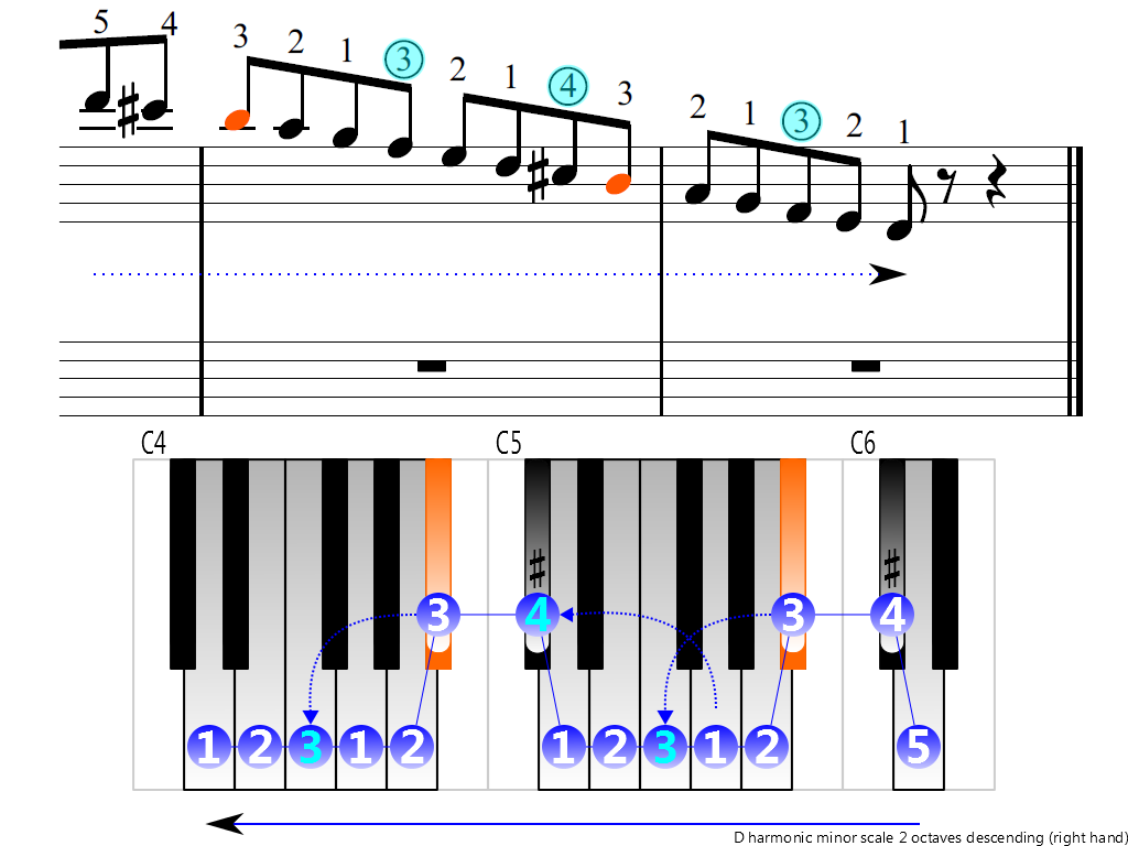 Figure 4. Descending of the D harmonic minor scale 2 octaves (right hand)
