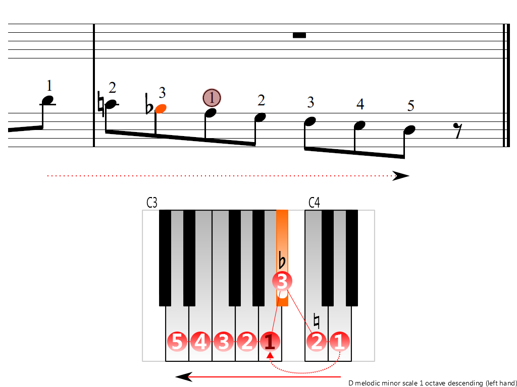 Figure 4. Descending of the D melodic minor scale 1 octave (left hand)
