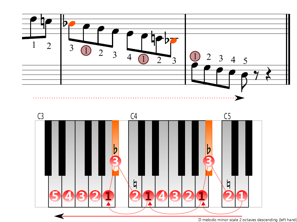 Figure 4. Descending of the D melodic minor scale 2 octaves (left hand)