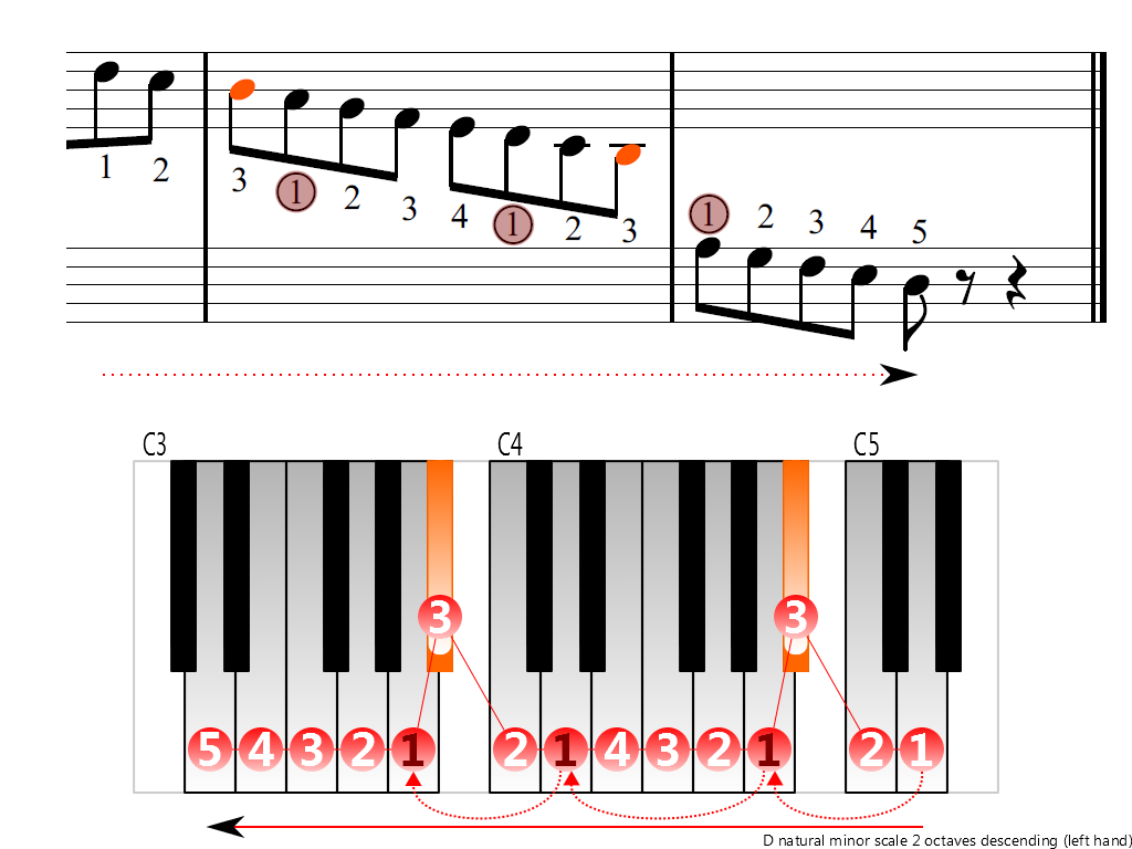 Figure 4. Descending of the D natural minor scale 2 octaves (left hand)