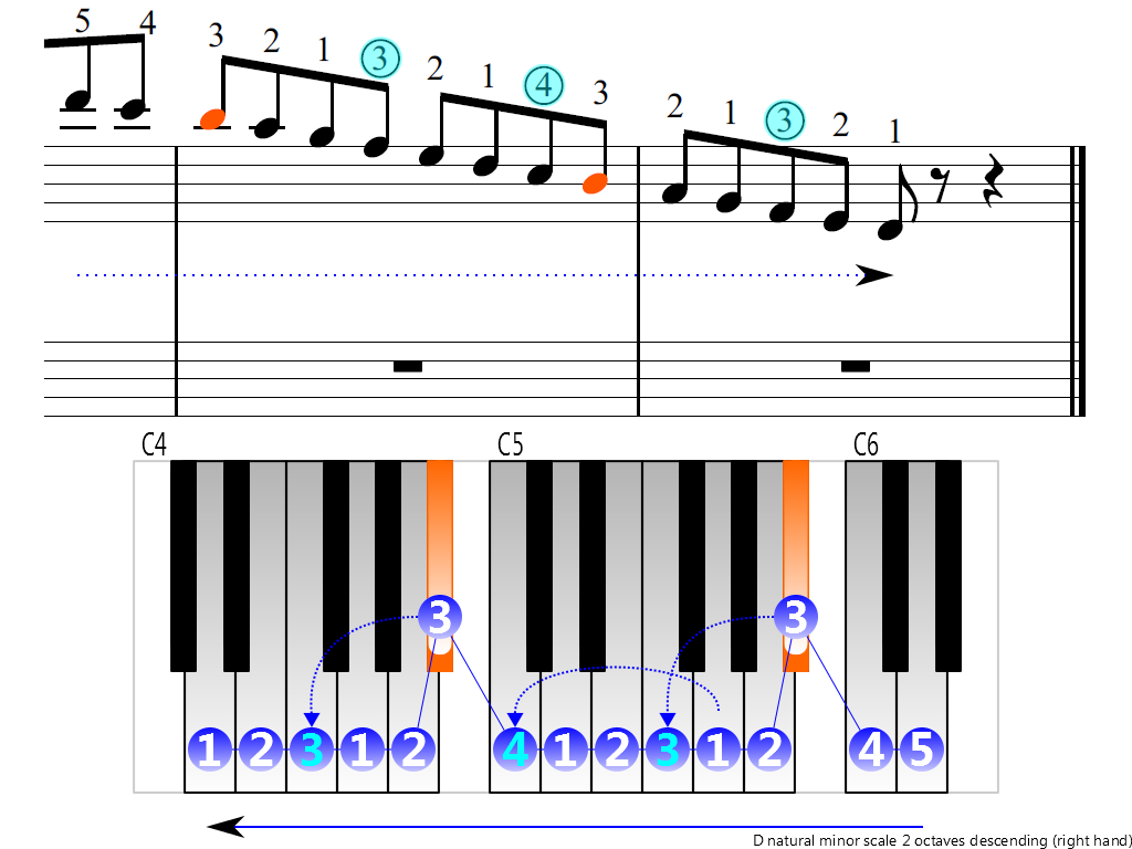 Figure 4. Descending of the D natural minor scale 2 octaves (right hand)