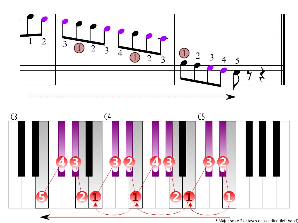 Figure 4. Descending of the E Major scale 2 octaves (left hand)