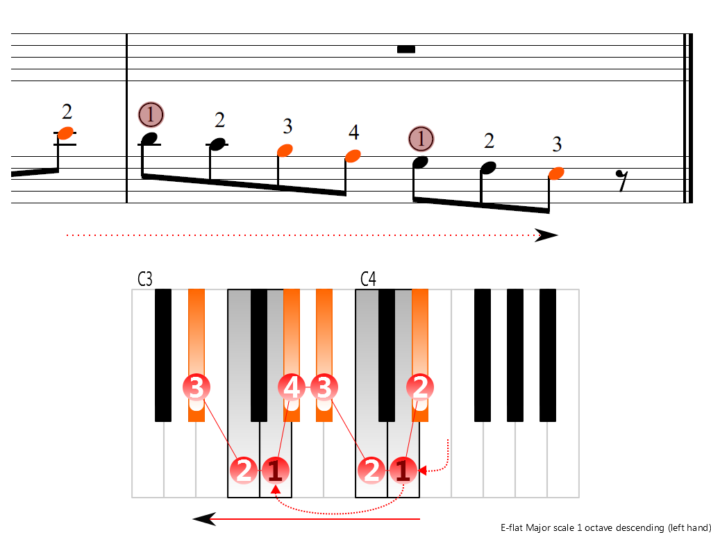 Figure 4. Descending of the E-flat Major scale 1 octave (left hand)