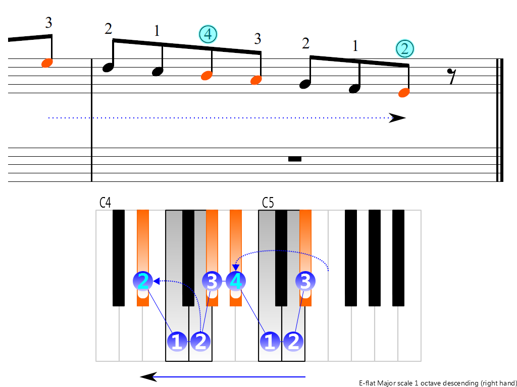 Figure 4. Descending of the E-flat Major scale 1 octave (right hand)