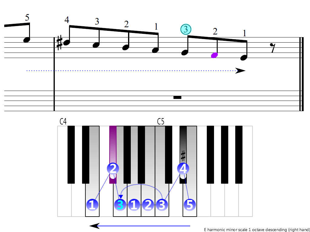 Figure 4. Descending of the E harmonic minor scale 1 octave (right hand)
