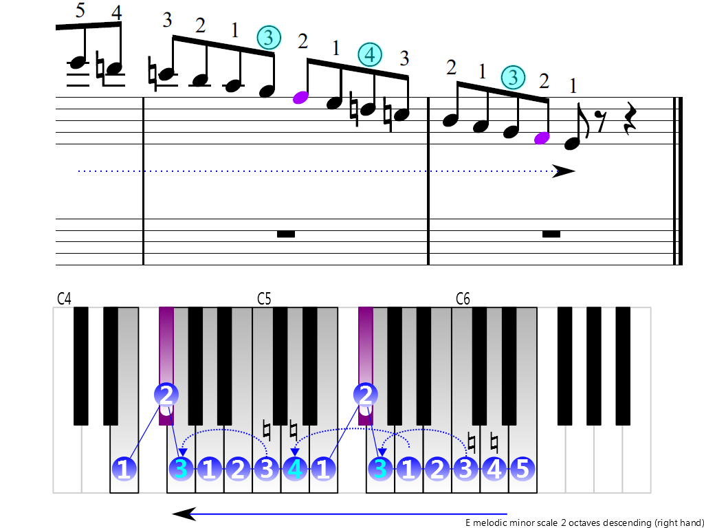 Figure 4. Descending of the E melodic minor scale 2 octaves (right hand)
