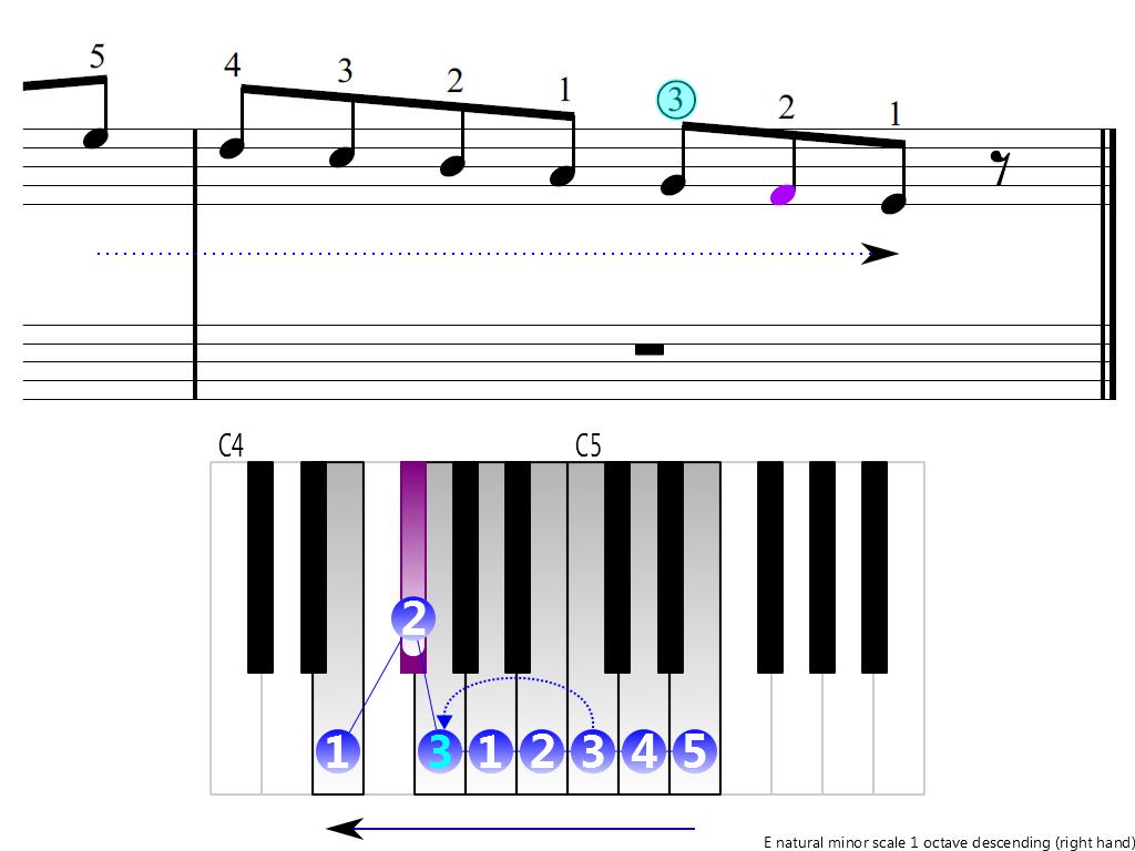 Figure 4. Descending of the E natural minor scale 1 octave (right hand)