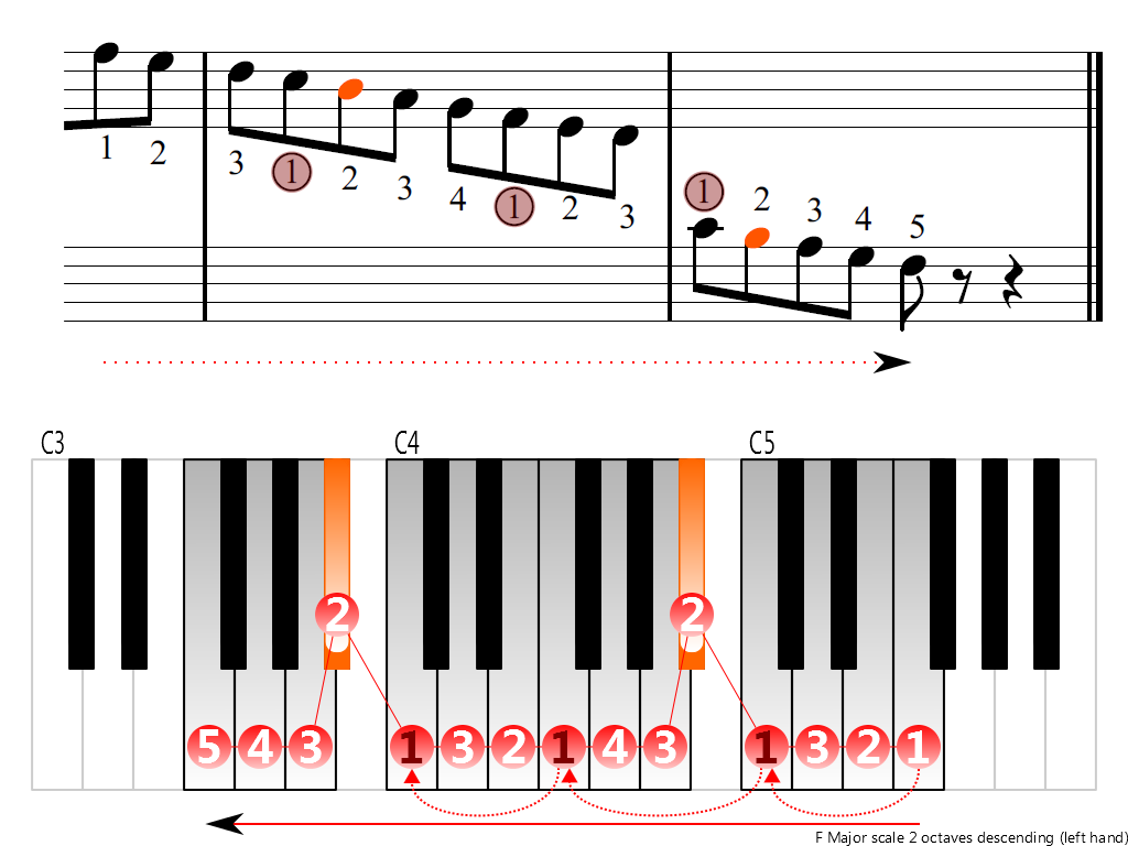 Figure 4. Descending of the F Major scale 2 octaves (left hand)