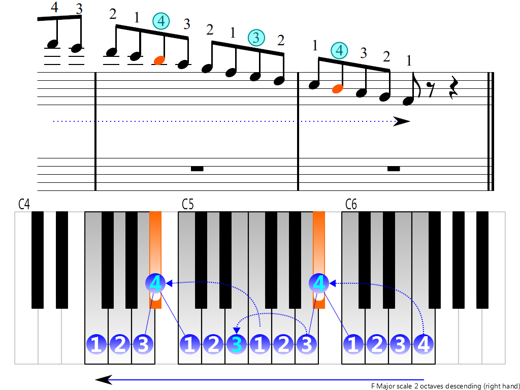 Figure 4. Descending of the F Major scale 2 octaves (right hand)