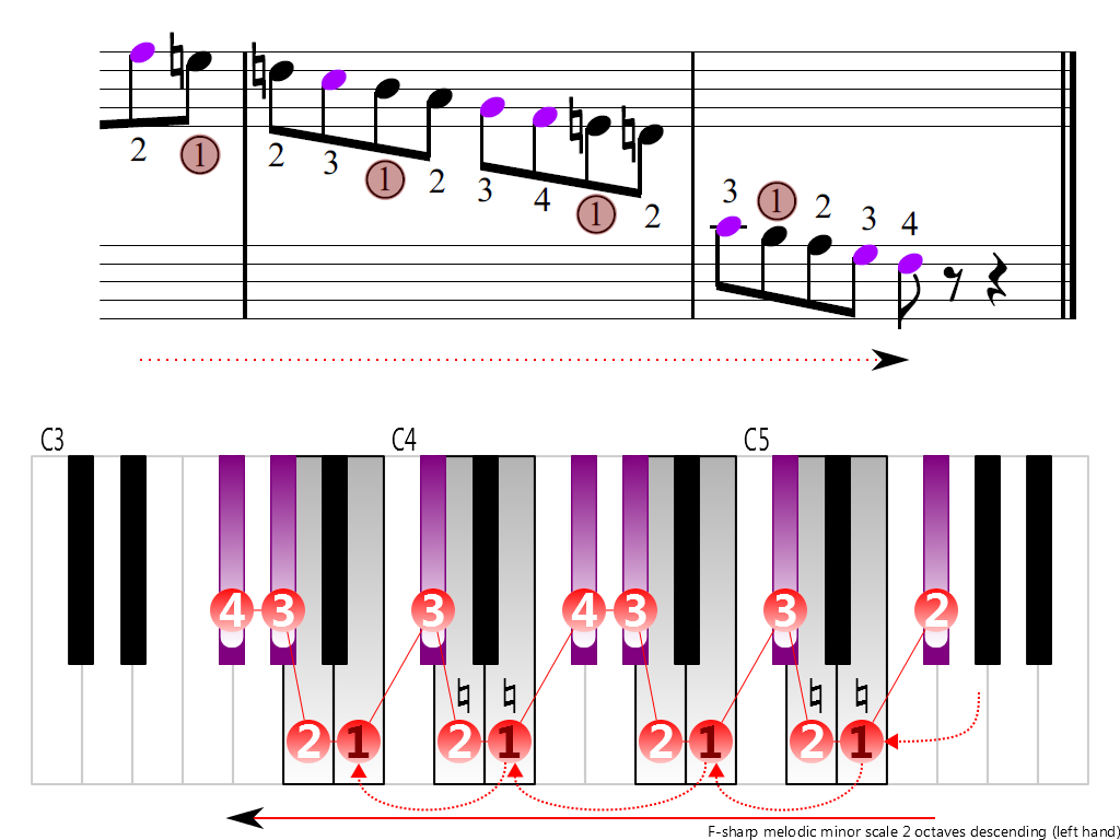 Figure 4. Descending of the F-sharp melodic minor scale 2 octaves (left hand)