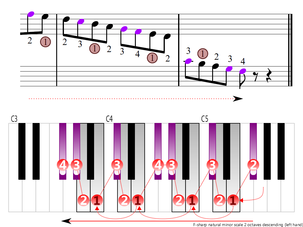Figure 4. Descending of the F-sharp natural minor scale 2 octaves (left hand)