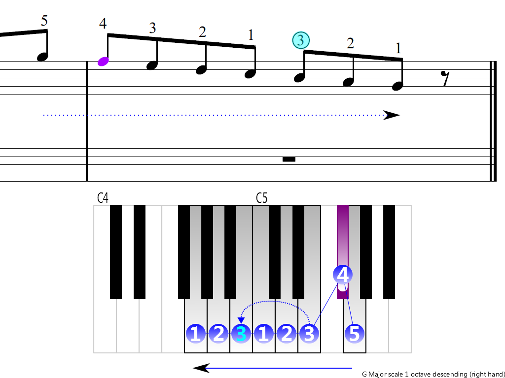 Figure 4. Descending of the G Major scale 1 octave (right hand)
