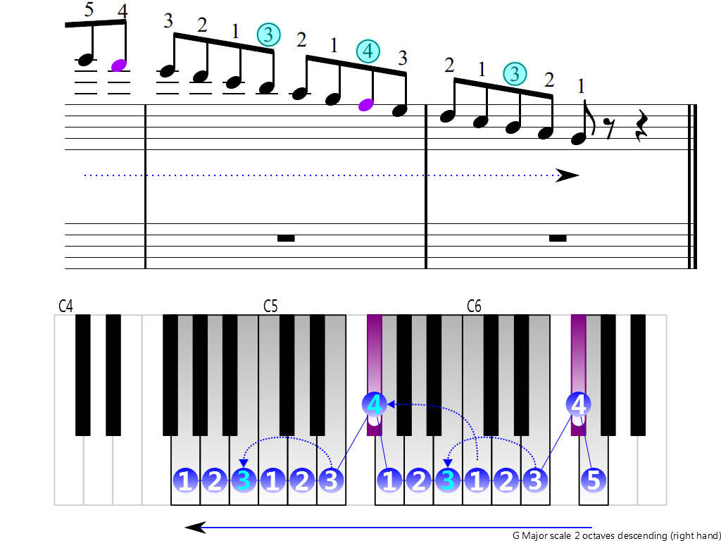 Figure 4. Descending of the G Major scale 2 octaves (right hand)