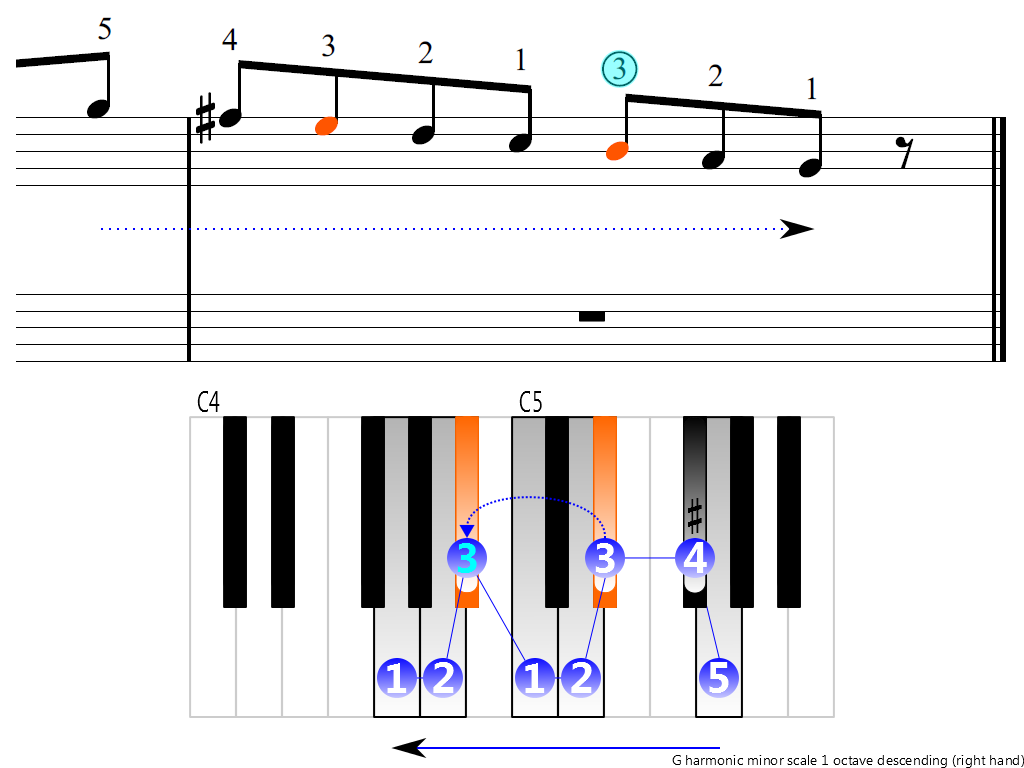Figure 4. Descending of the G harmonic minor scale 1 octave (right hand)