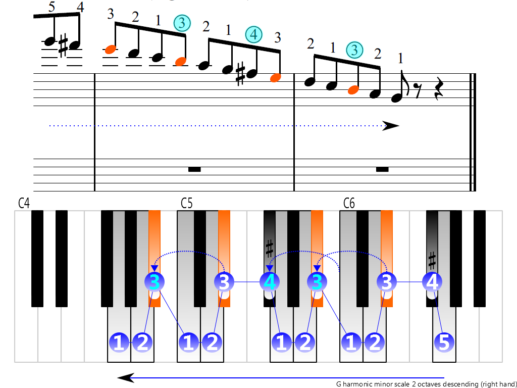 Figure 4. Descending of the G harmonic minor scale 2 octaves (right hand)