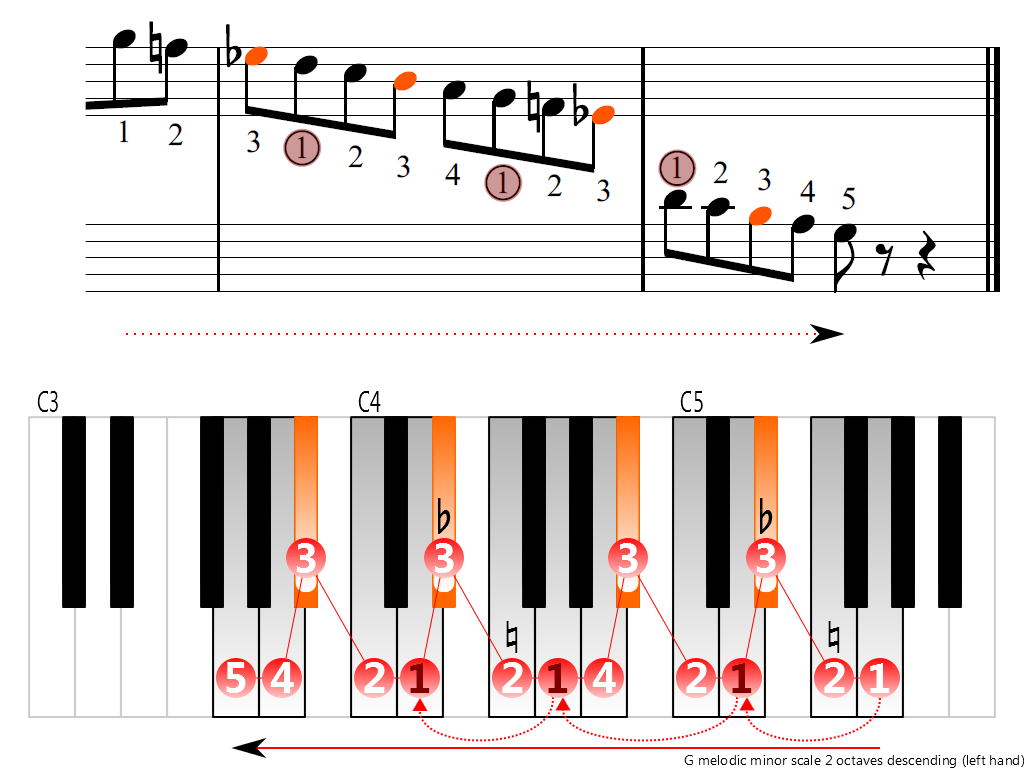 Figure 4. Descending of the G melodic minor scale 2 octaves (left hand)