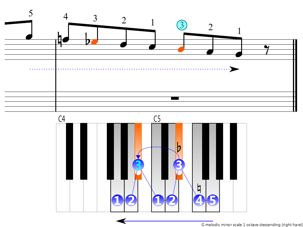 Figure 4. Descending of the G melodic minor scale 1 octave (right hand)