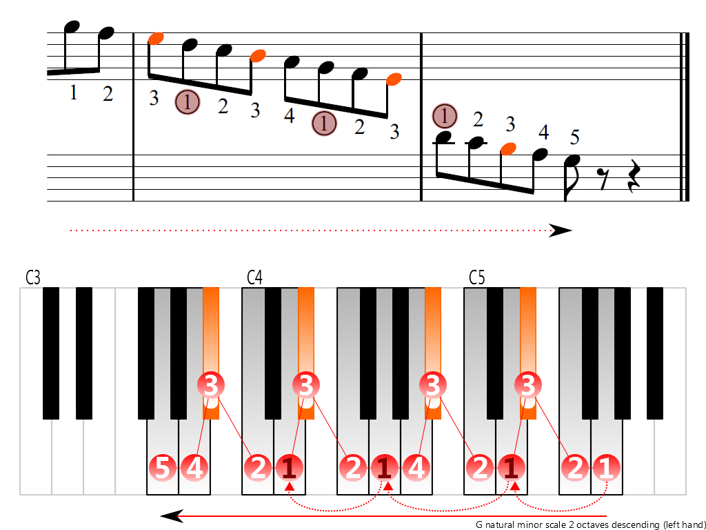 Figure 4. Descending of the G natural minor scale 2 octaves (left hand)