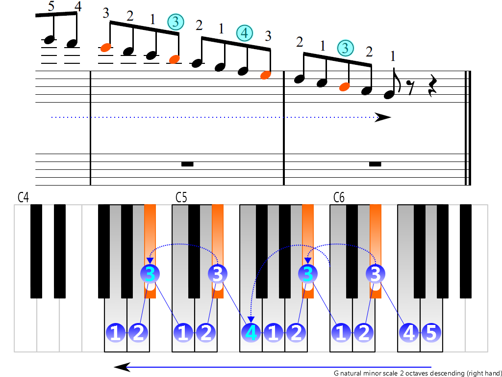 Figure 4. Descending of the G natural minor scale 2 octaves (right hand)