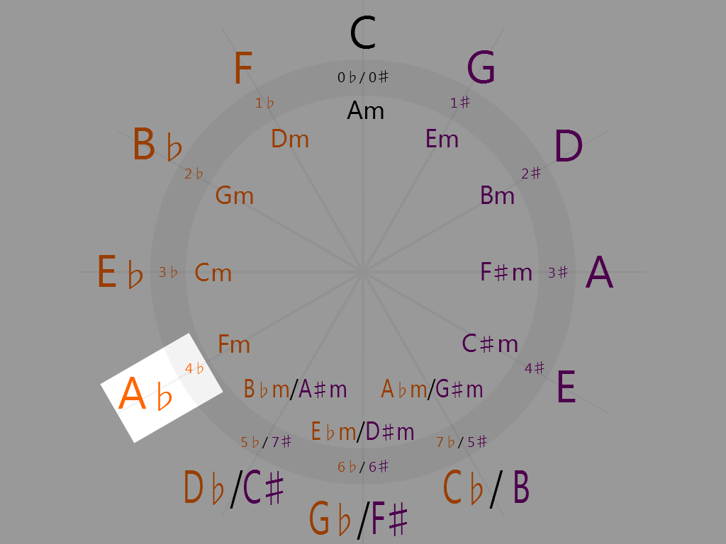 A-flat Major (8 o'clock on the circle of fifths)